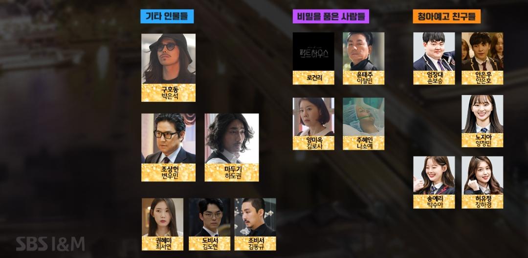 韓国 ドラマ ペントハウス 韓国ドラマ「ペントハウス」のあらすじ、キャスト、最新ニュース wowKorea(ワウコリア)